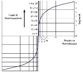 Figura 2. Grafico della curva di quantizzazione PCM A-law