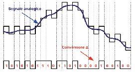 Figura 3. Codifica delta di un segnale