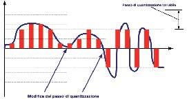 Figura 4. Quantizzazione adattativa con ADPCM