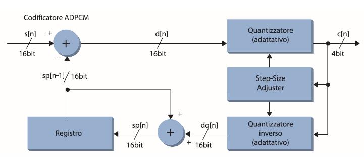 Figura 5. Schema a blocchi del codificatore