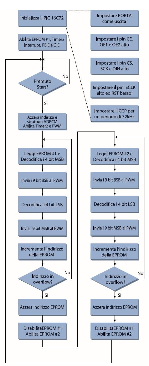 Figura 9. Flow-chart del firmware