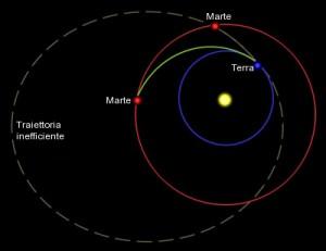 orbita di hohmann