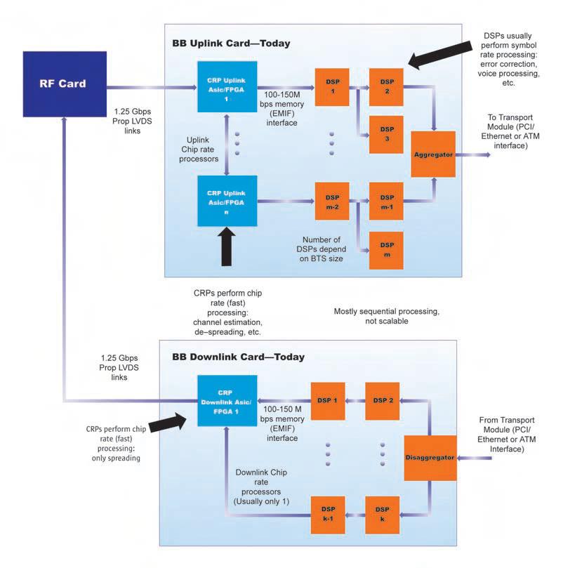 Figura 2. Tipica architettura di scheda per banda base