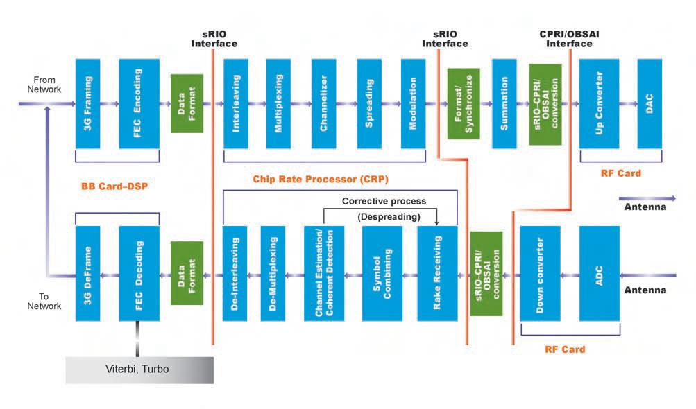 Figura 3. Partizionamento degli algoritmi di protocollo per i sistemi basati su CDMA