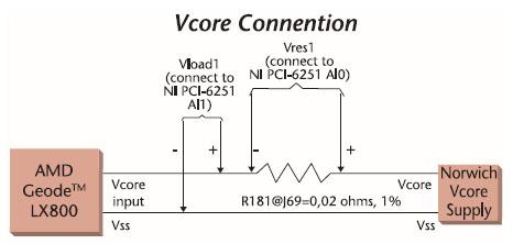 Figura 1. Connessione della scheda di acquisizione dati per la misura dell'EnergyBench