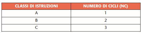 Tabella 2. Classi di istruzioni e relativo numero di cicli per l'esempio considerato