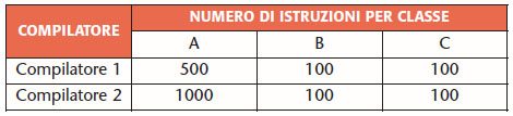 Tabella 3. Numero di istruzioni per classe ottenute con due compilatori diversi