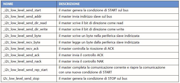 Tabella 1. Le funzioni di basso livello della libreria maxqi2c.c