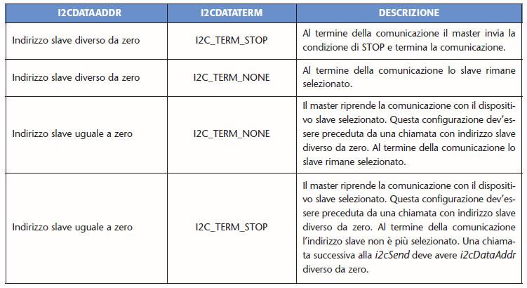 Tabella 2. Possibili combinazioni delle variabili I2cDatTerm e I2cDataAddr per la procedura i2cSend