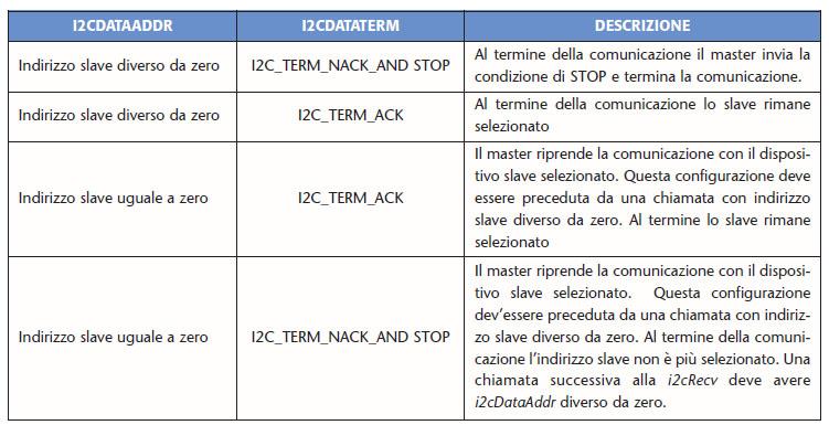 Tabella 3. Possibili combinazioni delle variabili I2cDatTerm e I2cDataAddr per la procedura i2cRecv