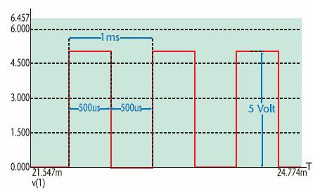 Figura 2. Il treno di impulsi di 1 Khz al 50%