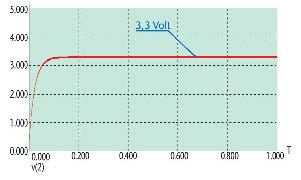 Figura 7. Il segnale da 3,3 Volt ottenuto