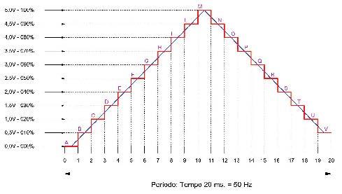 Figura 10. Analisi di un'onda triangolare