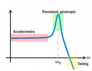Modulo_grafico