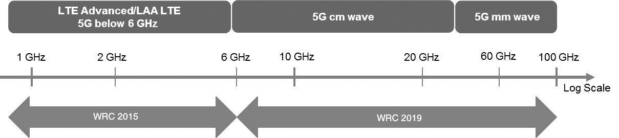 Spettro del 5G