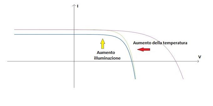 Figura 3: La caratteristica del nostro pannello fotovoltaico dipende da molti fattori ambientali