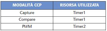 Tabella 2. Risorsa richiesta dal CCP