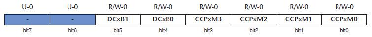 Tabella 3. Nome dei bit del registro CCPxCON (R = lettura, W = scrittura, U = non implementato, -n = valore dopo il reset)