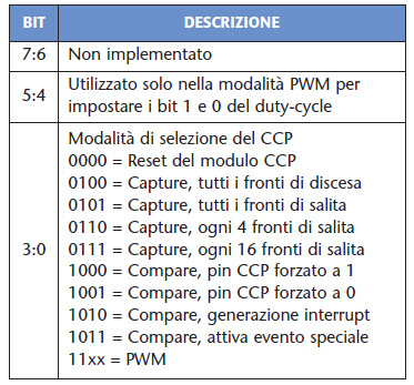 Tabella 4. Registro CCPxCON