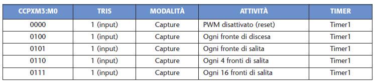 Tabella 5. Configurazione Capture
