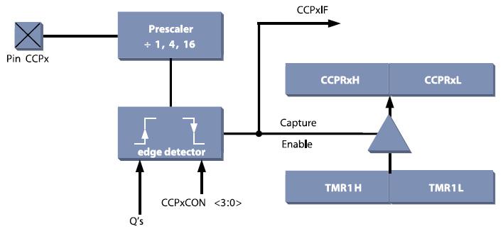 Figura 1. Schema a blocchi del modulo Capture