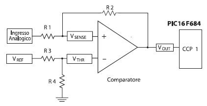 Figura 3. Misura del periodo di un segnale analogico