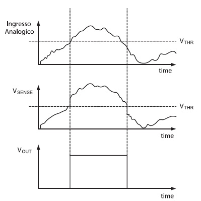 Figura 4. Forme d'onda per la misura un segnale analogico