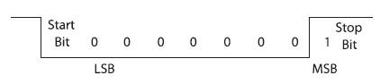 Figura 5. Carattere di calibrazione per l'autobaud della RS232