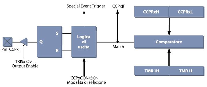 Figura 6. Schema a blocchi del modulo Compare