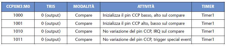 Tabella 6. Configurazione Compare