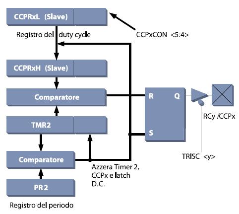 Figura 7. Schema a blocchi del modulo PWM