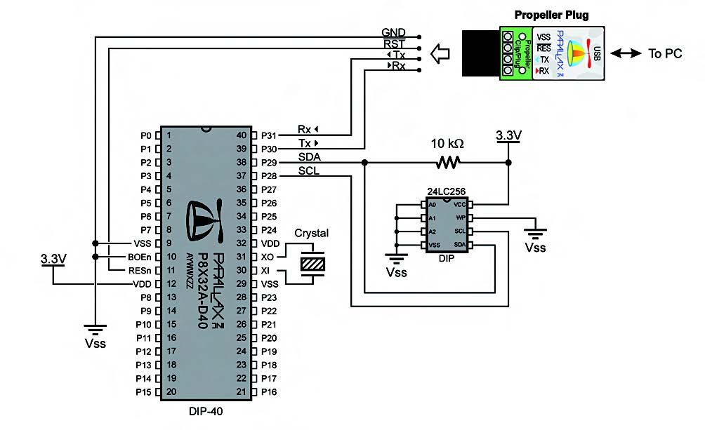 Figura 2. Lo schema minimo necessario per utilizzare il Propeller. Il quarzo è opzionale poiché il Propeller ha anche un oscillatore interno. La memoria eeprom non è necessaria quando si avvia il Propeller con la connessione remota attiva. La Propeller Clip converte l'interfaccia serial in USB