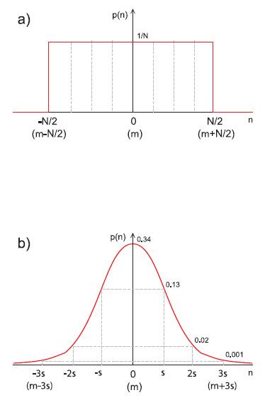 Figura 1. Distribuzione di probabilità uniforme (a) e gaussiana (b)