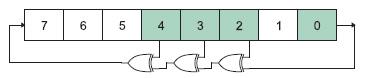 Figura 2. Struttura di un LFSR ad 8 bit