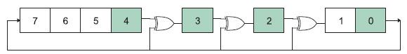 "Figura 3. LFSR ""di Galois"" ad 8 bit"