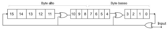 Figura 4. Schema per il calcolo del CRC16