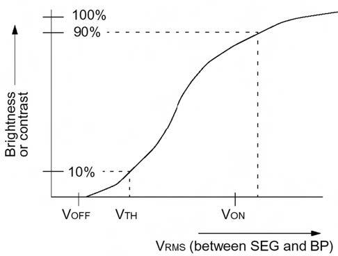 Figura 3. Caratteristica 'contrasto vs tensione RMS' di un display LCD. Il punto in cui il contrasto raggiunge il 10% è assunto come soglia di funzionamento (VOFF). Il valore per cui il contrasto raggiunge il 90% è indicato con VON