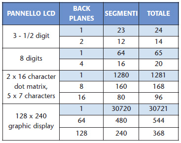 Tabella 2. Confronto tra un display LCD statico e multiplexed. Dove è indicato 1 per backplanes si intende che il display è staticoTabella 2 Confronto tra un display LCD statico e multiplexed. Dove è indicato 1 per backplanes si intende che il display è statico