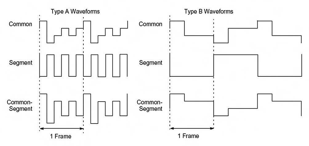 Figura 5. Forme d'onda tipo A e B per il pilotaggio di un display LCD. Il tipo A è caratterizzato dal fatto che mantiene 0VDC su un singolo frame, mentre il tipo B su due frame successivi