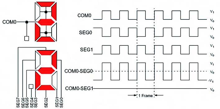 Figura 6. Forme d'onda per un display LCD statico
