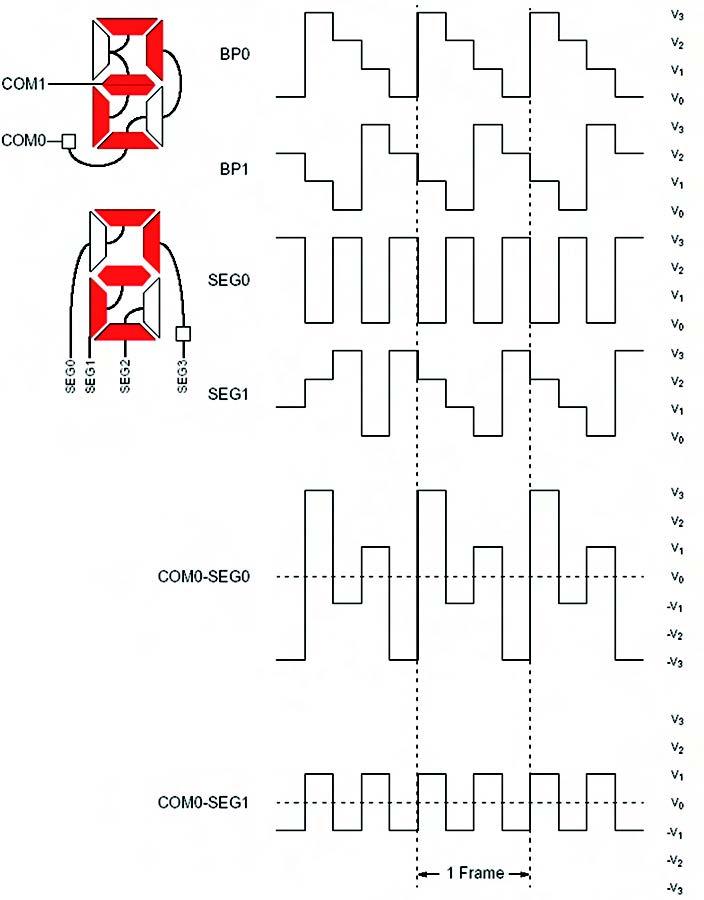 Figura 7. Forme d'onda per un display LCD 1/2 MUX e 1/3 bias