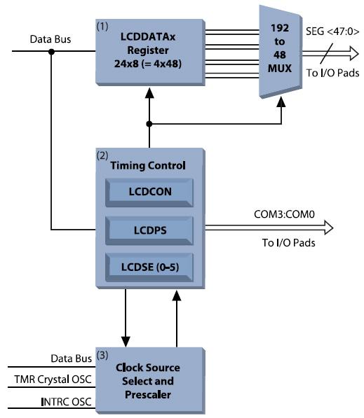 Figura 8. Schema a blocchi del driver LCD per PICMicro: (1) registri LCDDATA; (2) controllo della temporizzazione; (3) la sorgente di clock