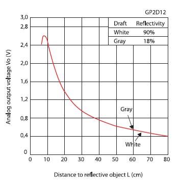Figura 1. Risposta del sensore in funzione della distanza dall'ostacolo