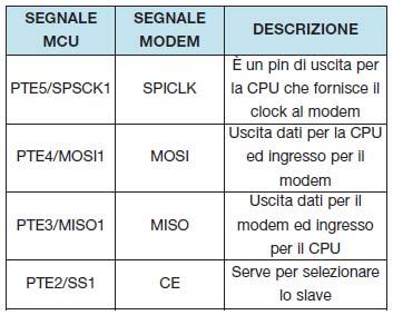 Tabella 2. Descrizione delle connessione interne SPI