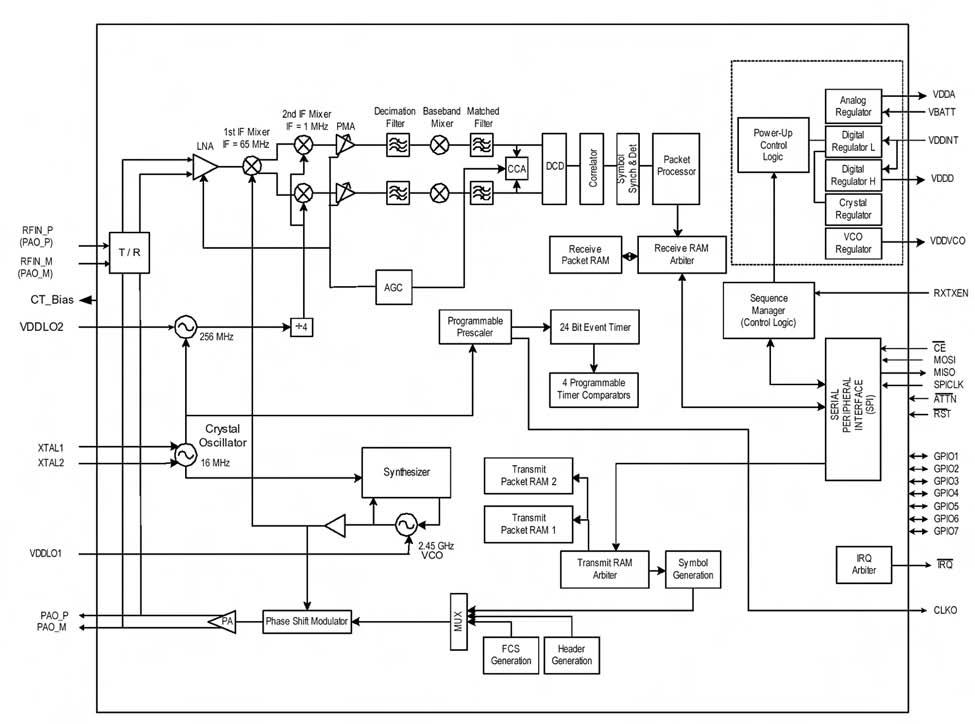 Figura 5. Schema a blocchi del modem integrato nel modulo MC1321X
