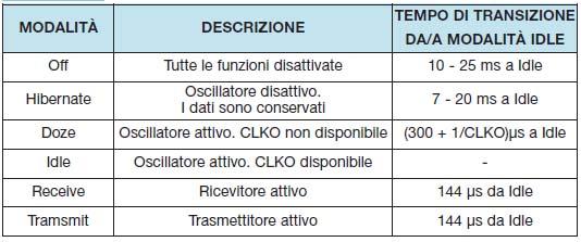 Tabella 4. Definizione delle modalità del modem e tempi di transizione da/a modalità Idle