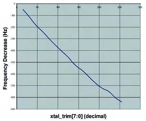 Figura 8. Sistema di regolazione fine della frequenza di clock del modem per restare nei limiti dell'offset previsto dallo standard di ±40ppm