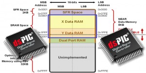 Modalità di indirizzamento nei dsPIC30F