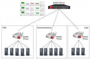 Scenario semplice con Zabbix Proxy