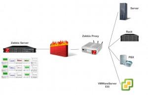 Scenario con Zabbix Proxy e Firewall